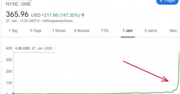 GameStop-Aktie: Der Kurs explodiert, die Wall Street blutet
