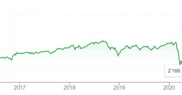 Macro Perspective: Bubble everything?