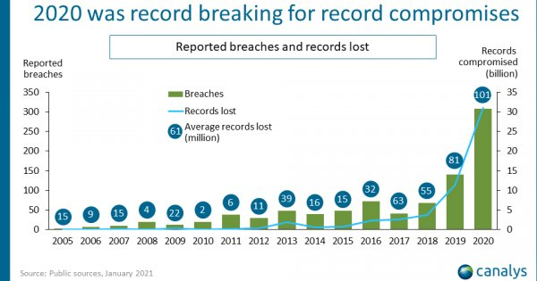 Canalys: More data breaches in 2020 than previous 15 years despite 10% growth in cybersecurity spending