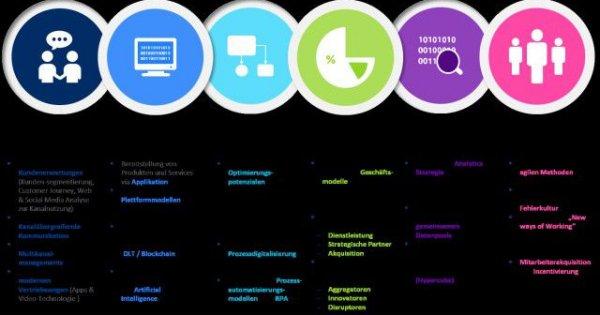 Risiken in der Digitalisierungsstrategie: 6 wichtige Handlungsfelder