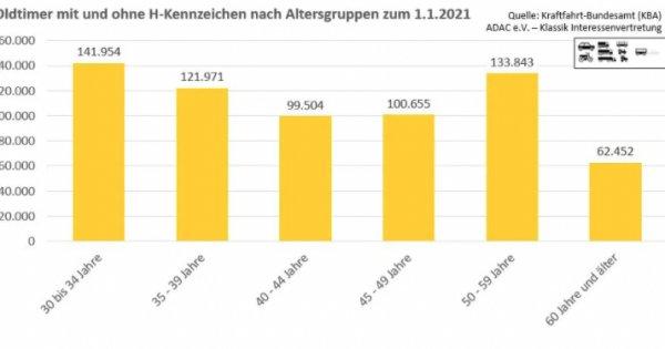 Oldtimer-Statistik 2020 – Bestandszahlen des Kraftfahrt-Bundesamtes zum 1.1.2021 – Teil 2