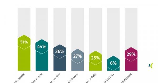 Recruiting-Kennzahlen: Diese KPI sollten Sie kennen
