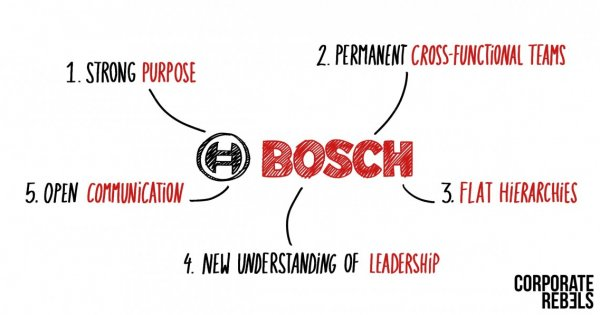 Reinventing Bosch: A Radically New Way Of Working