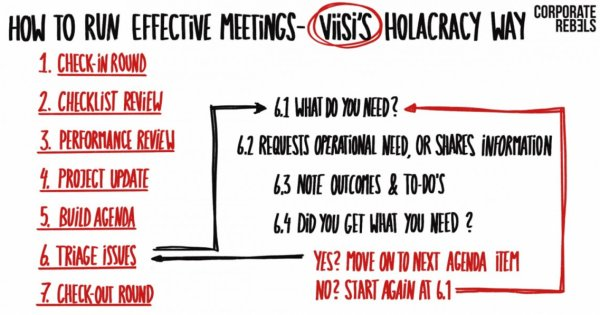How To Run Effective Meetings - The Holacracy Way